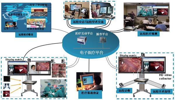 远程医疗服务平台系统拓扑图